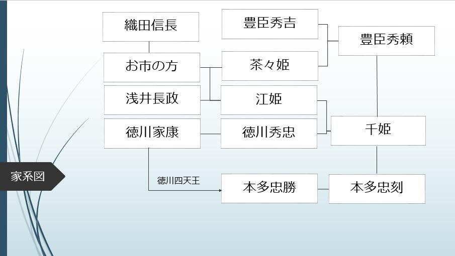 千姫 家系図